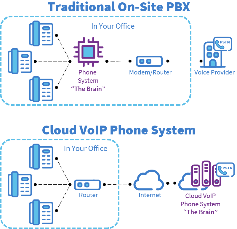An illustration showing the differences between a traditional onsite PBX and a cloud VoIP phone system