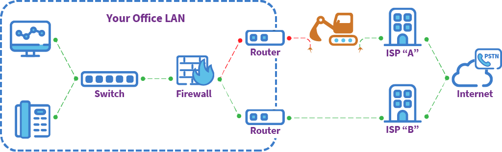 A simple network map illustration of how POPP Automatic Failover of voice and internet between two connections keeps your business online in the event of an outage